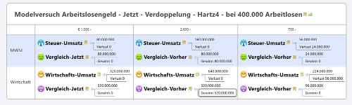 ÖVP AMS Harz4 Finanzminister