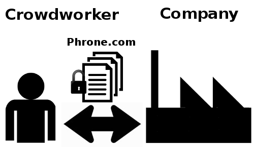 Crowdworker Plattformen Phrone News TV